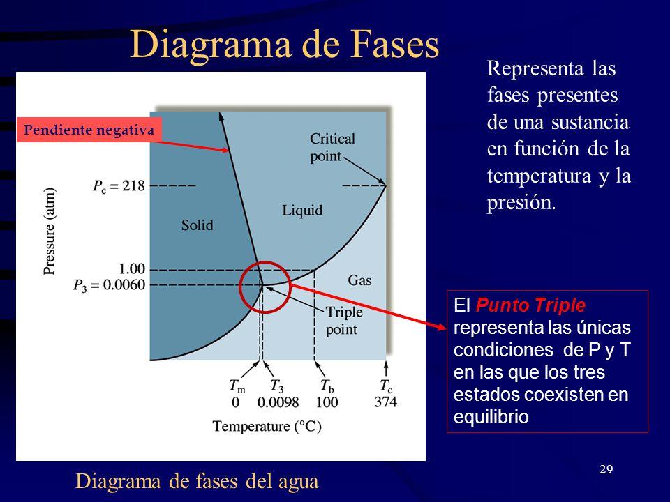 29 Diagrama de Fases Representa las fases presentes de una sustancia en función de la temperatura y la presión.