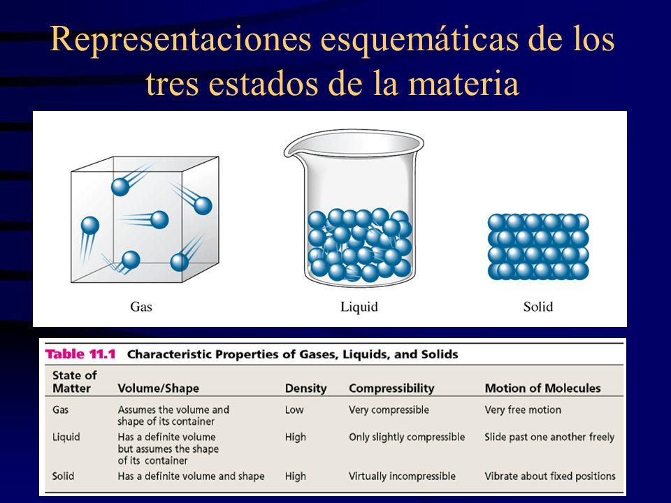 14 Comportamiento de un líquido en un recipiente cerrado