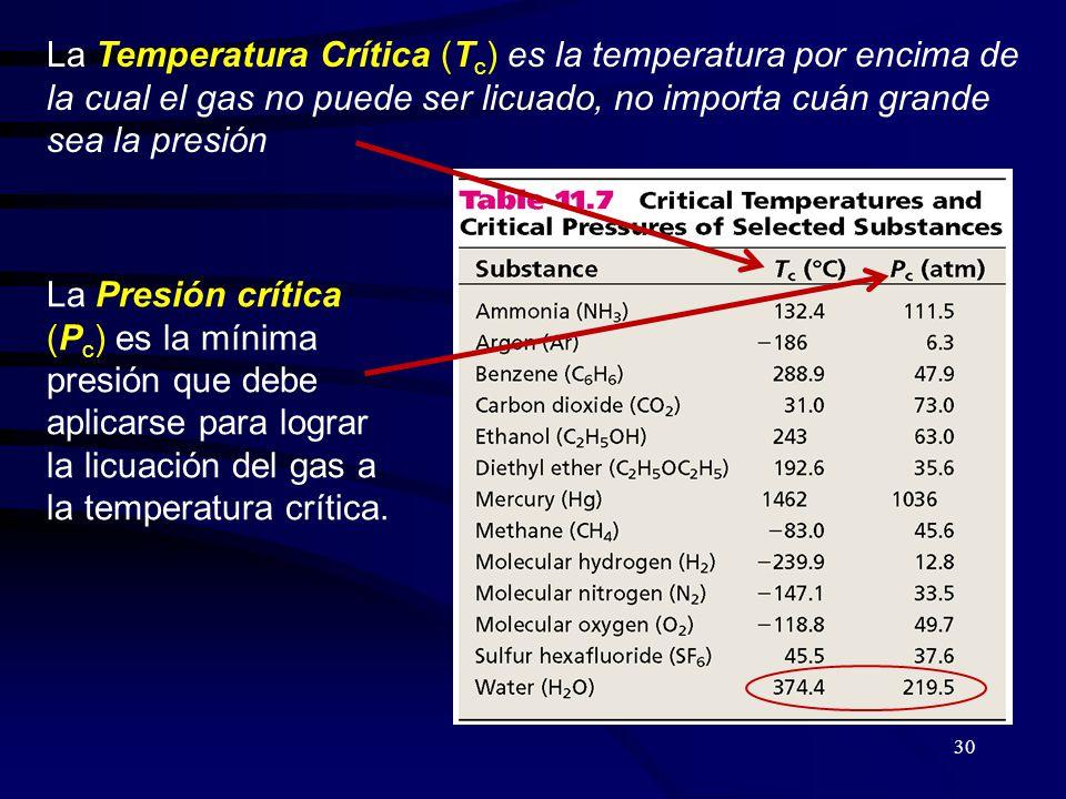 30 La Temperatura Crítica (T c ) es la temperatura por encima de la cual el gas no puede ser licuado, no importa cuán grande sea la presión La Presión crítica (P c ) es la mínima presión que debe aplicarse para lograr la licuación del gas a la temperatura crítica.