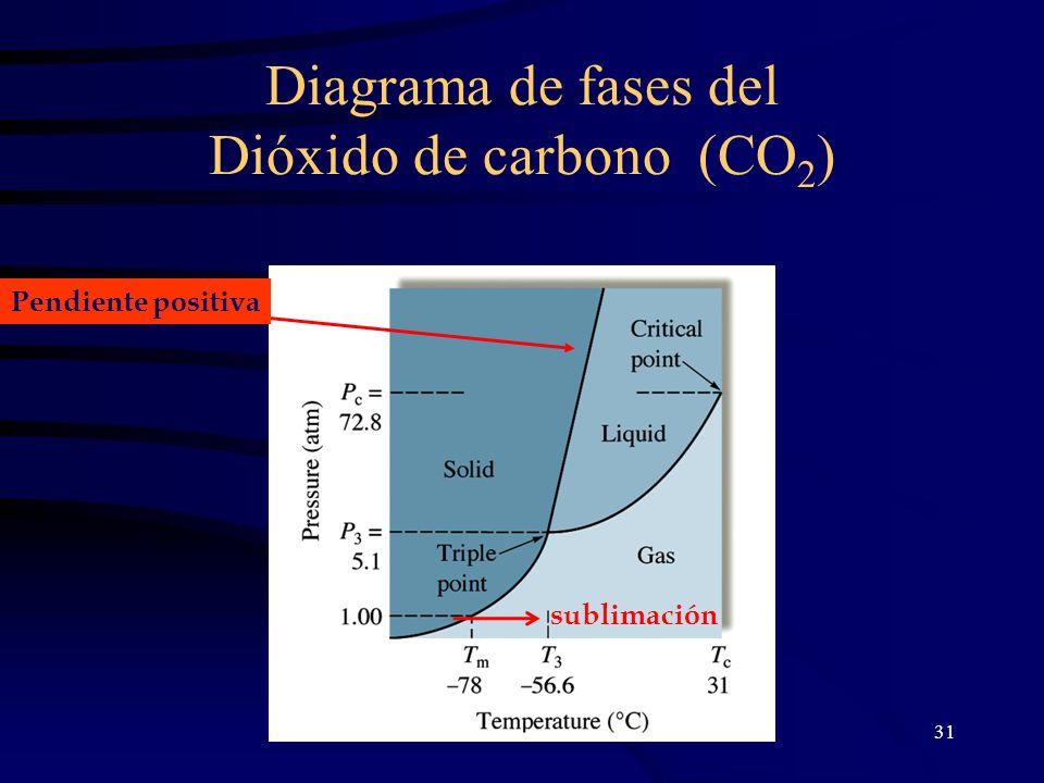 31 Diagrama de fases del Dióxido de carbono (CO 2 ) Pendiente positiva sublimación