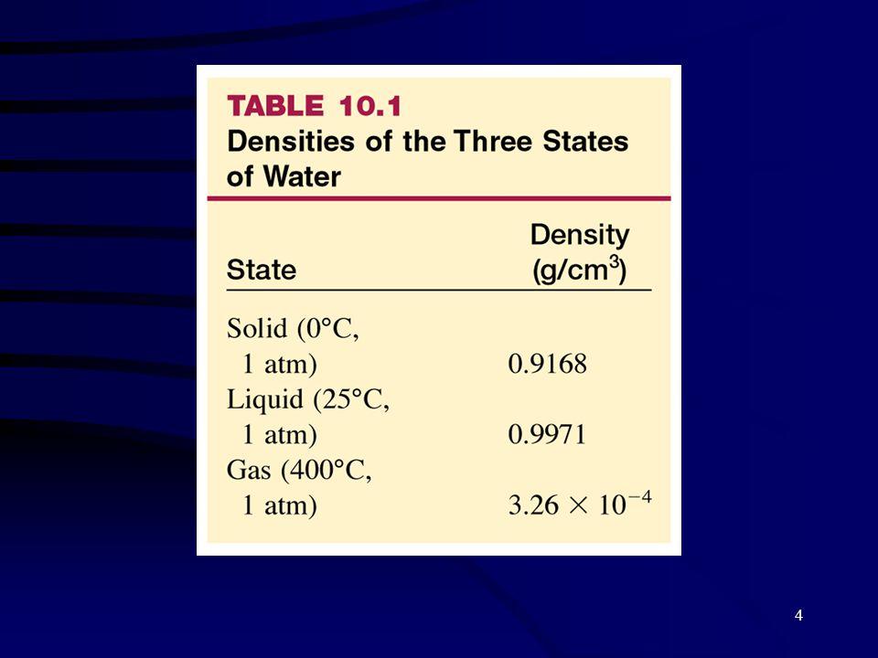 15 La presión de vapor de equilibrio es la presión del vapor medida cuando se ha alcanzado un equilibrio dinámico entre los procesos de condensación y evaporación H 2 O (l) H 2 O (g) Velocidad de condensación Velocidad de evaporación = Equilibrio dinámico