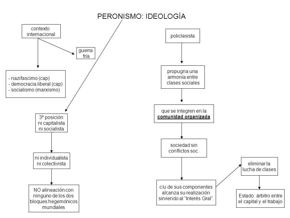 PERONISMO IDEOLOGÍA doctrina peronista Ideología heterogénea pragmatismo político se formula en forma flexible.
