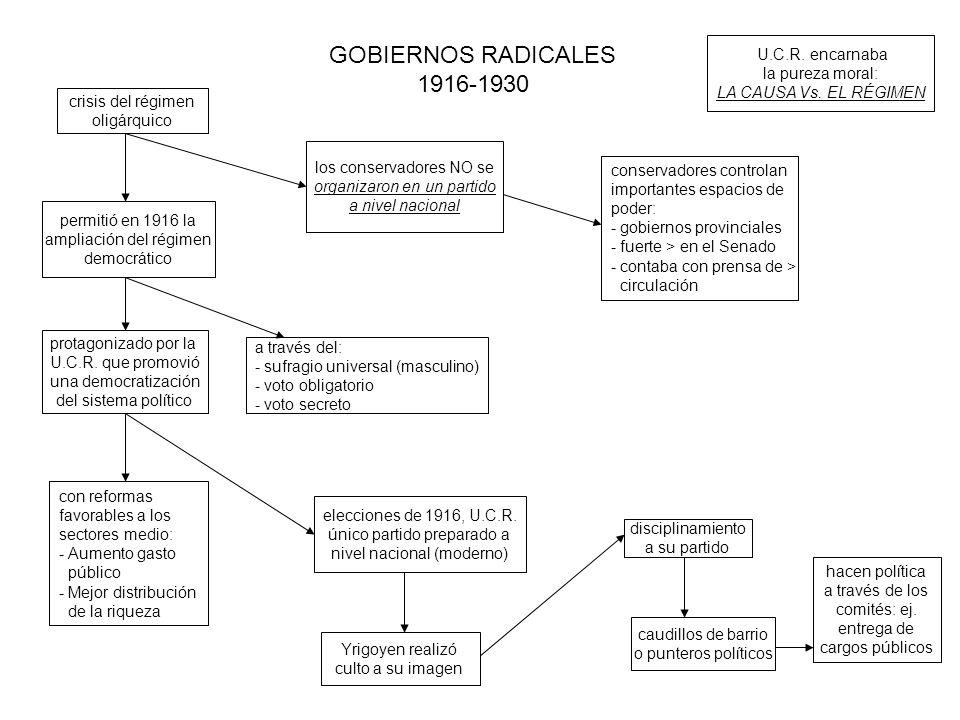 GOBIERNOS RADICALES 1916-1930 crisis del régimen oligárquico permitió en 1916 la ampliación del régimen democrático protagonizado por la U.C.R.