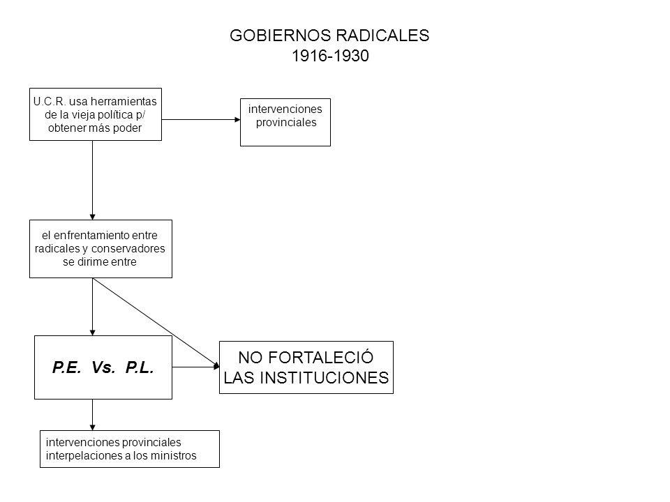 GOBIERNOS RADICALES 1916-1930 U.C.R. usa herramientas de la vieja política p/ obtener más poder intervenciones provinciales el enfrentamiento entre ra