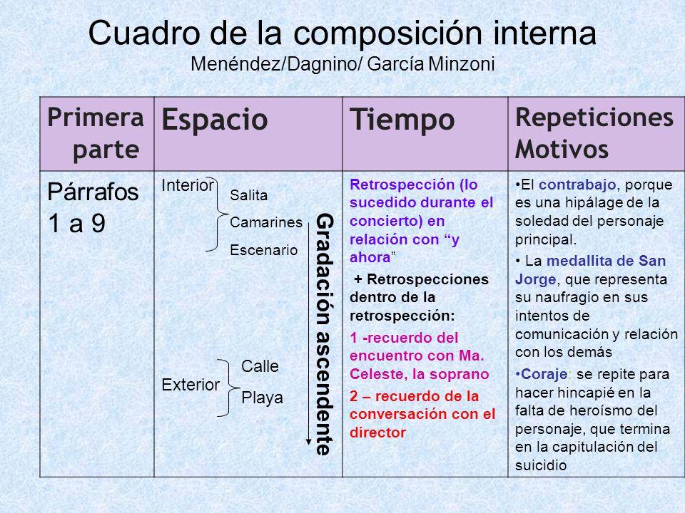 Cuadro de la composición interna Menéndez/Dagnino/ García Minzoni Primera parte EspacioTiempo Repeticiones Motivos Párrafos 1 a 9 Interior Retrospecci