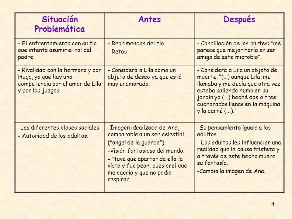 4 Situación Problemática AntesDespués - El enfrentamiento con su tío que intenta asumir el rol del padre. - Reprimendas del tío - Retos - Conciliación