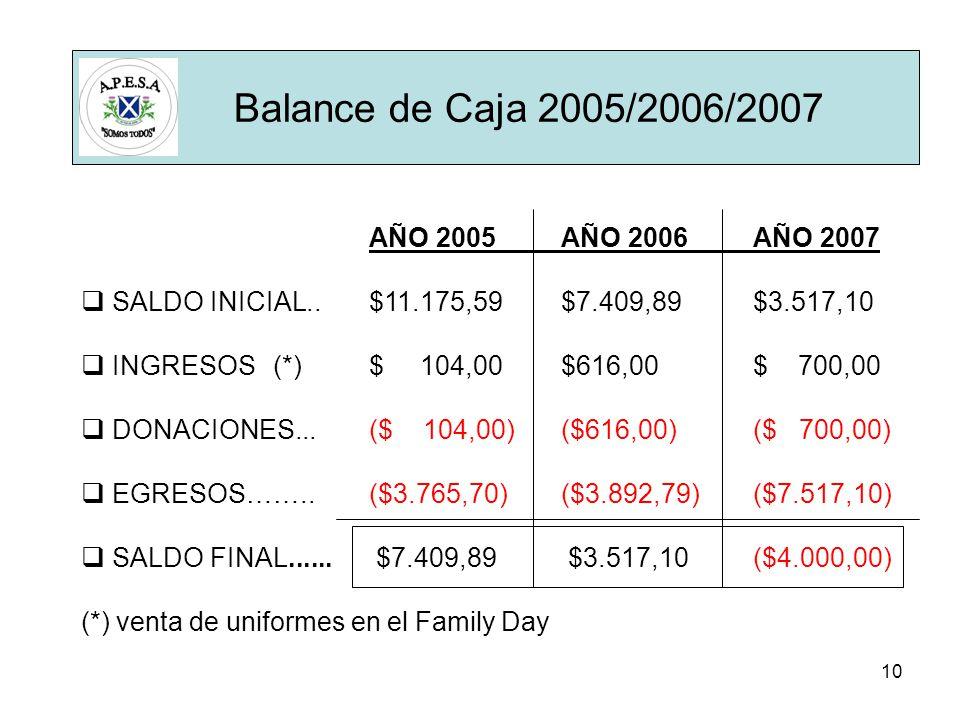 10 AÑO 2005 AÑO 2006 AÑO 2007 SALDO INICIAL..