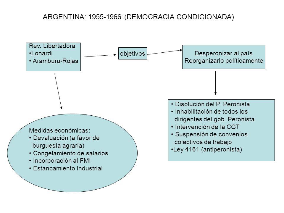 ARGENTINA: 1955-1966 (DEMOCRACIA CONDICIONADA) Rev. Libertadora Lonardi Aramburu-Rojas objetivos Desperonizar al país Reorganizarlo políticamente Diso