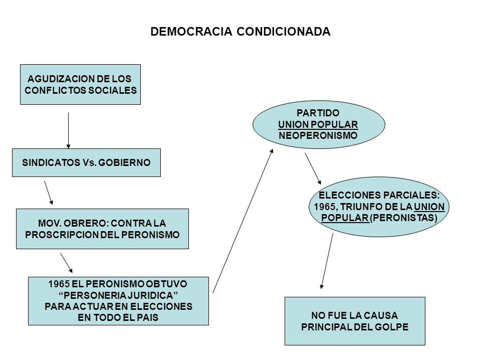 DEMOCRACIA CONDICIONADA AGUDIZACION DE LOS CONFLICTOS SOCIALES SINDICATOS Vs. GOBIERNO MOV. OBRERO: CONTRA LA PROSCRIPCION DEL PERONISMO 1965 EL PERON