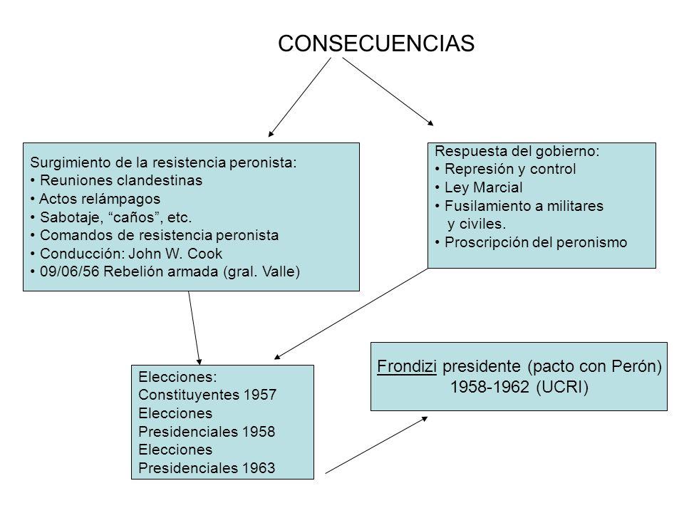 CONSECUENCIAS Surgimiento de la resistencia peronista: Reuniones clandestinas Actos relámpagos Sabotaje, caños, etc. Comandos de resistencia peronista