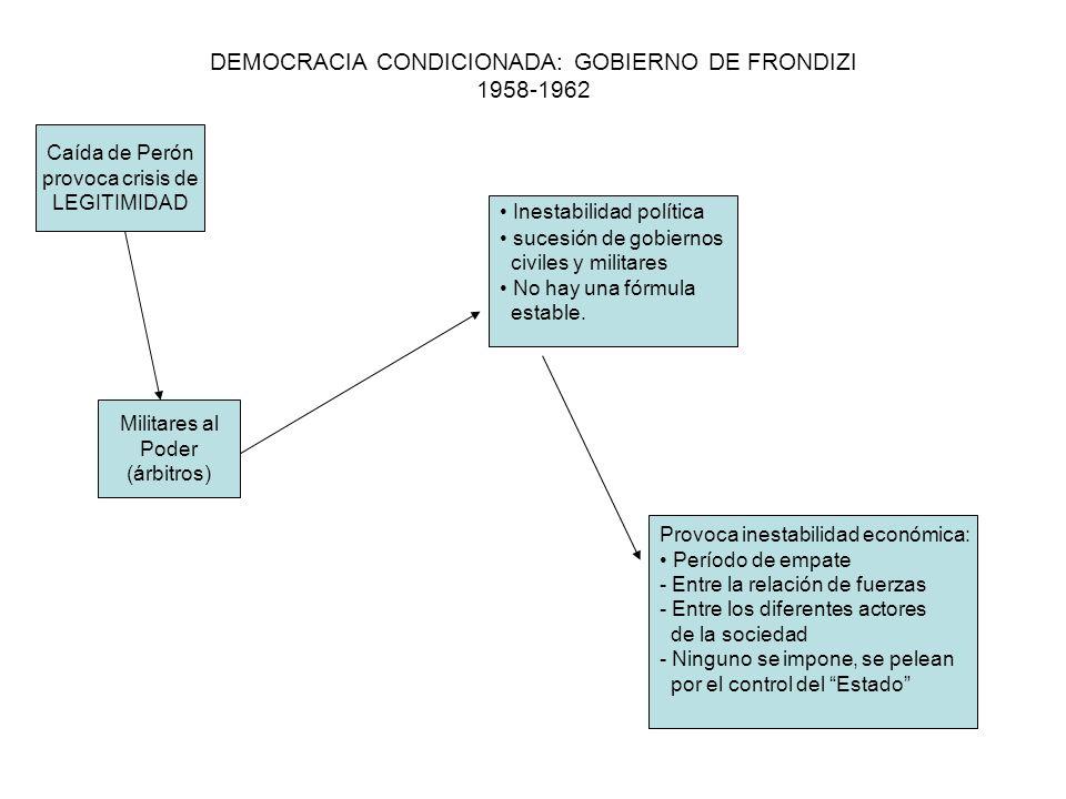 DEMOCRACIA CONDICIONADA: GOBIERNO DE FRONDIZI 1958-1962 Caída de Perón provoca crisis de LEGITIMIDAD Militares al Poder (árbitros) Inestabilidad polít
