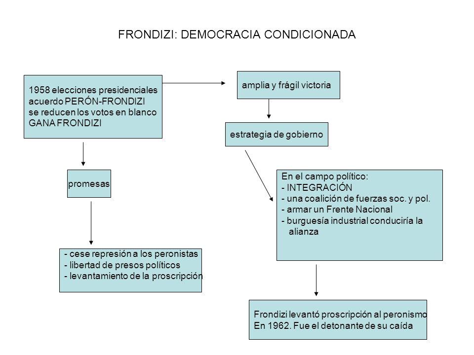 FRONDIZI: DEMOCRACIA CONDICIONADA 1958 elecciones presidenciales acuerdo PERÓN-FRONDIZI se reducen los votos en blanco GANA FRONDIZI promesas - cese r