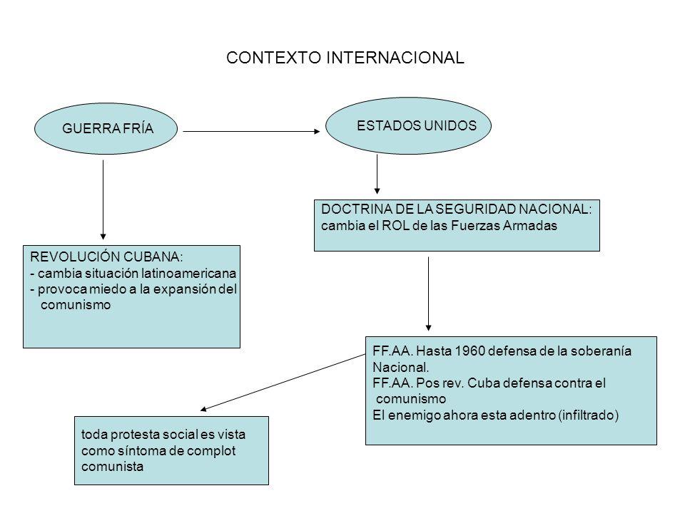 CONTEXTO INTERNACIONAL GUERRA FRÍA REVOLUCIÓN CUBANA: - cambia situación latinoamericana - provoca miedo a la expansión del comunismo ESTADOS UNIDOS D