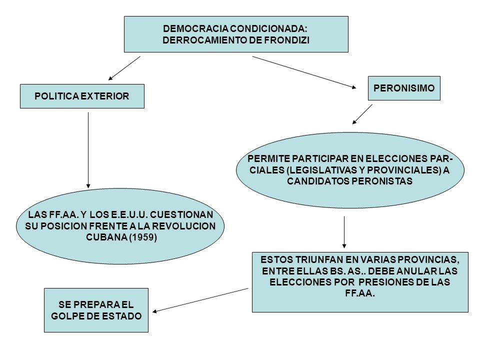 DEMOCRACIA CONDICIONADA: DERROCAMIENTO DE FRONDIZI POLITICA EXTERIOR LAS FF.AA. Y LOS E.E.U.U. CUESTIONAN SU POSICION FRENTE A LA REVOLUCION CUBANA (1