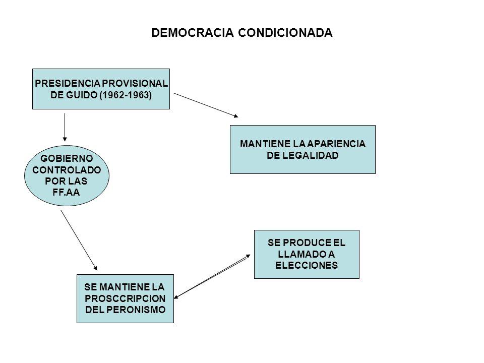DEMOCRACIA CONDICIONADA PRESIDENCIA PROVISIONAL DE GUIDO (1962-1963) GOBIERNO CONTROLADO POR LAS FF.AA MANTIENE LA APARIENCIA DE LEGALIDAD SE PRODUCE