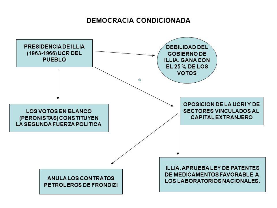 DEMOCRACIA CONDICIONADA PRESIDENCIA DE ILLIA (1963-1966) UCR DEL PUEBLO LOS VOTOS EN BLANCO (PERONISTAS) CONSTITUYEN LA SEGUNDA FUERZA POLITICA DEBILI