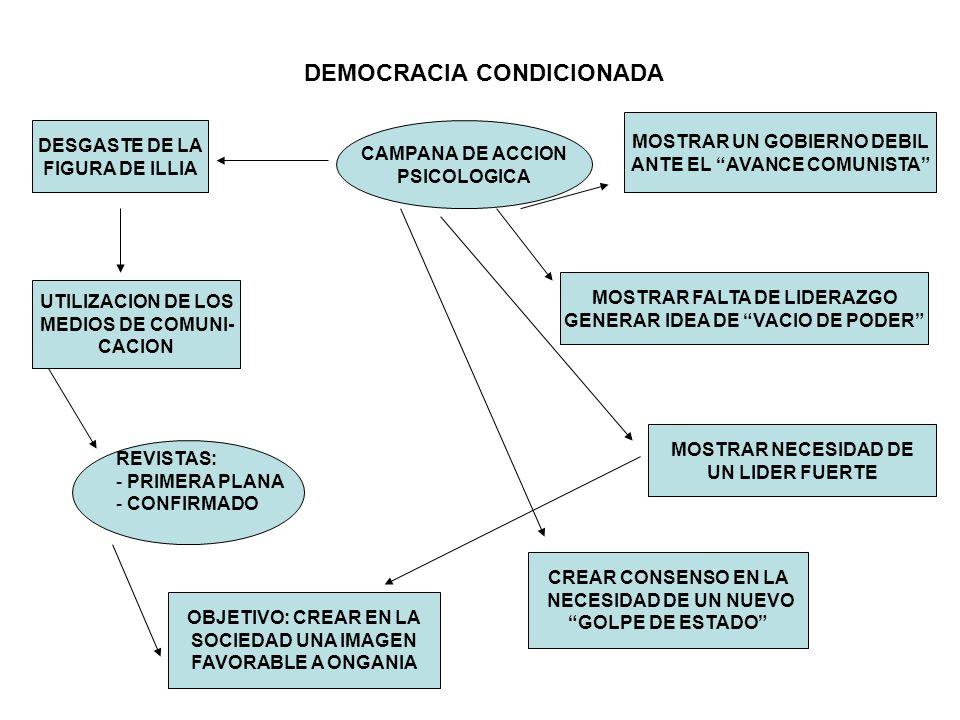 DEMOCRACIA CONDICIONADA CAMPANA DE ACCION PSICOLOGICA DESGASTE DE LA FIGURA DE ILLIA UTILIZACION DE LOS MEDIOS DE COMUNI- CACION REVISTAS: - PRIMERA P