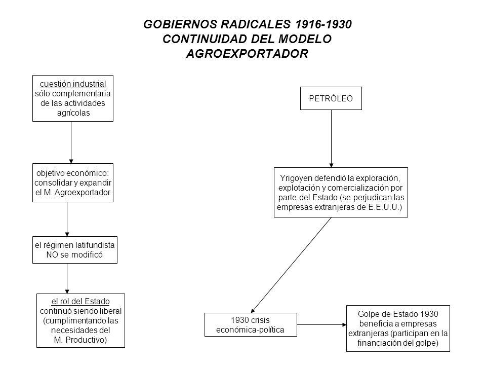 GOBIERNOS RADICALES 1916-1930 CONTINUIDAD DEL MODELO AGROEXPORTADOR cuestión industrial sólo complementaria de las actividades agrícolas objetivo econ