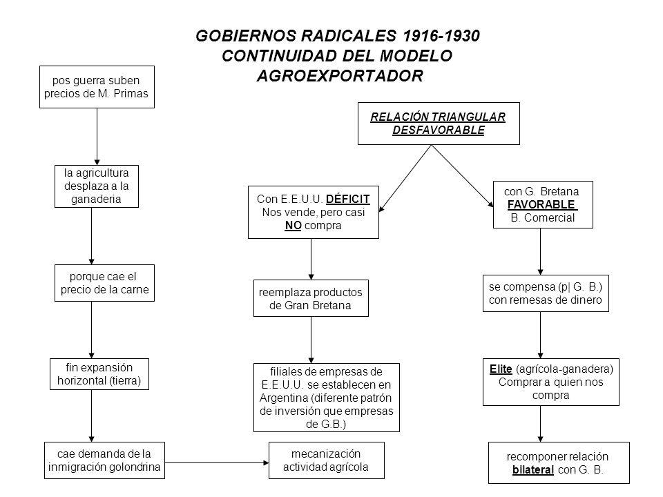 GOBIERNOS RADICALES 1916-1930 CONTINUIDAD DEL MODELO AGROEXPORTADOR pos guerra suben precios de M. Primas la agricultura desplaza a la ganaderia porqu