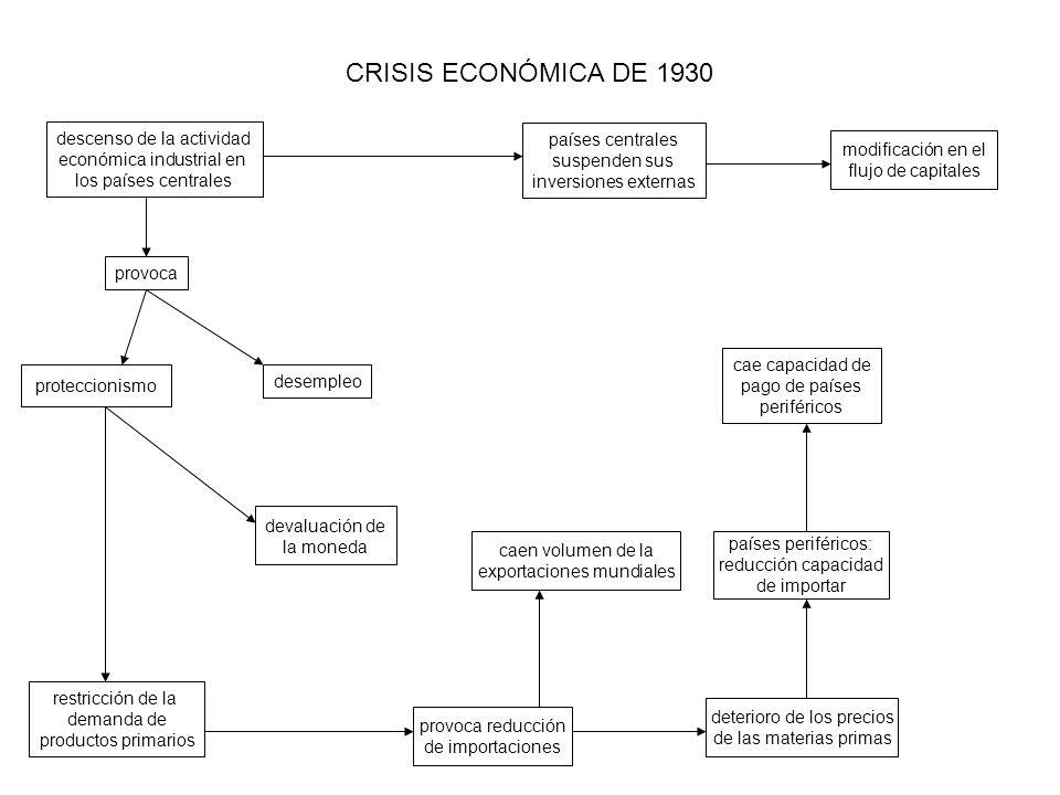 CRISIS ECONÓMICA DE 1930 descenso de la actividad económica industrial en los países centrales desempleo proteccionismo devaluación de la moneda paíse