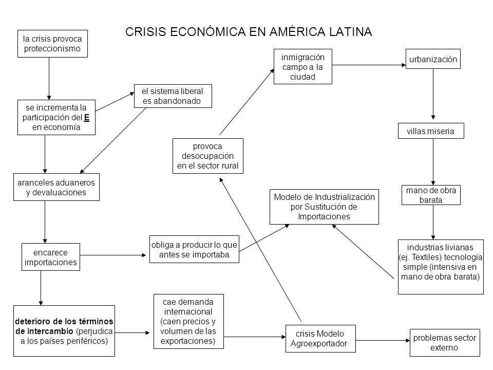 CRISIS ECONÓMICA EN AMÉRICA LATINA la crisis provoca proteccionismo se incrementa la participación del E en economía aranceles aduaneros y devaluacion