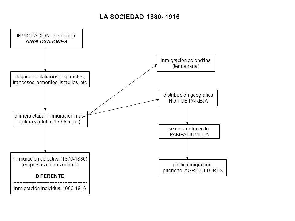 LA SOCIEDAD 1880- 1916 INMIGRACIÓN: idea inicial ANGLOSAJONES llegaron: > italianos, espanoles, franceses, armenios, israelies, etc. primera etapa: in