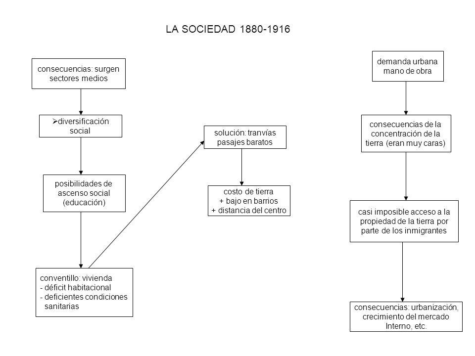 LA SOCIEDAD 1880-1916 consecuencias: surgen sectores medios diversificación social posibilidades de ascenso social (educación) conventillo: vivienda -