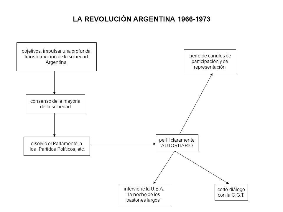 LA REVOLUCIÓN ARGENTINA 1966-1973 objetivos: impulsar una profunda transformación de la sociedad Argentina consenso de la mayoria de la sociedad disolvió el Parlamento, a los Partidos Políticos, etc.