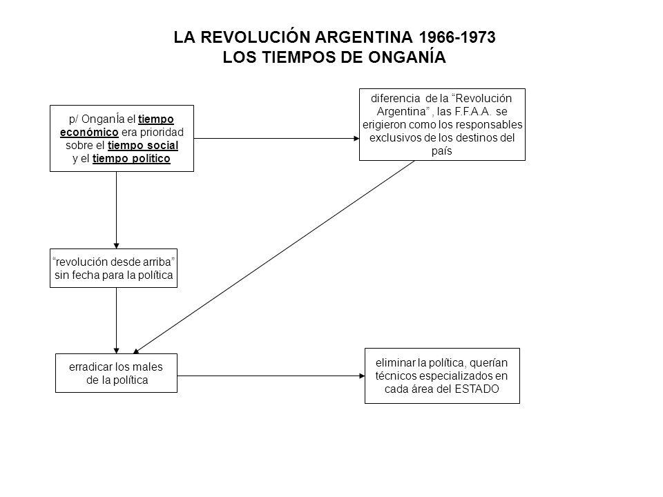 LA REVOLUCIÓN ARGENTINA 1966-1973 LOS TIEMPOS DE ONGANÍA p/ OnganÍa el tiempo económico era prioridad sobre el tiempo social y el tiempo político diferencia de la Revolución Argentina, las F.F.A.A.