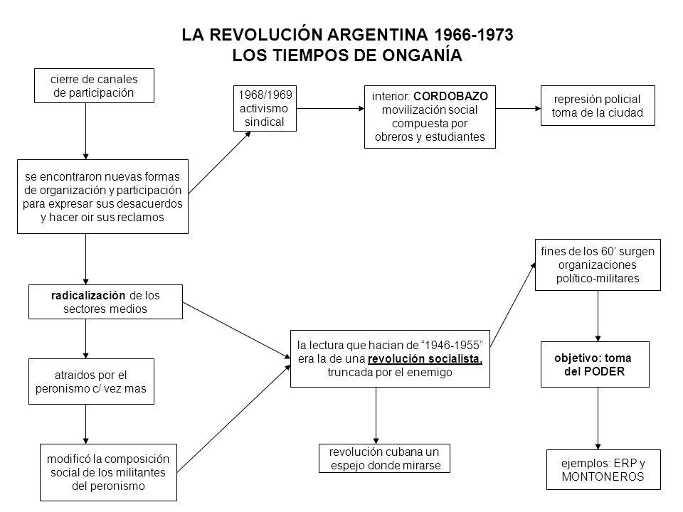 LA REVOLUCIÓN ARGENTINA 1966-1973 LOS TIEMPOS DE ONGANÍA cierre de canales de participación se encontraron nuevas formas de organización y participación para expresar sus desacuerdos y hacer oir sus reclamos radicalización de los sectores medios atraidos por el peronismo c/ vez mas modificó la composición social de los militantes del peronismo la lectura que hacian de 1946-1955 era la de una revolución socialista, truncada por el enemigo revolución cubana un espejo donde mirarse fines de los 60 surgen organizaciones político-militares objetivo: toma del PODER ejemplos: ERP y MONTONEROS 1968/1969 activismo sindical interior: CORDOBAZO movilización social compuesta por obreros y estudiantes represión policial toma de la ciudad