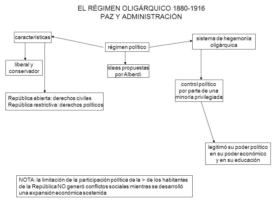 EL RÉGIMEN OLIGÁRQUICO 1880-1916 control de los cargos mecanismo de elección de los gobernantes electores eran los gobernantes y NO los gobernados las elecciones consistían en la elección del sucesor por el funcionario saliente el dominio del gobierno ejercido por una minoría privilegiada exclusión de la mayoría de la población el pueblo NO es soberano (elección de abajo hacia arriba) en la práctica, eran los miembros de la oligarquía nucleados en el PAN quienes elegían a las personas destinadas a ocupar los cargos de gobierno