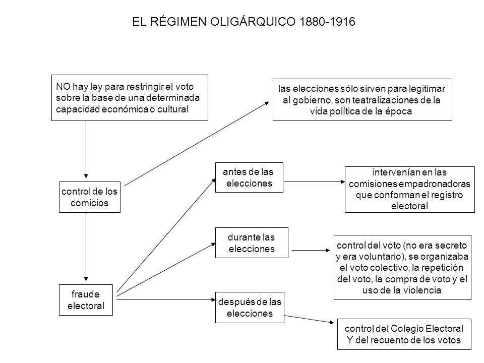EL RÉGIMEN OLIGÁRQUICO 1880-1916 NO hay ley para restringir el voto sobre la base de una determinada capacidad económica o cultural control de los com