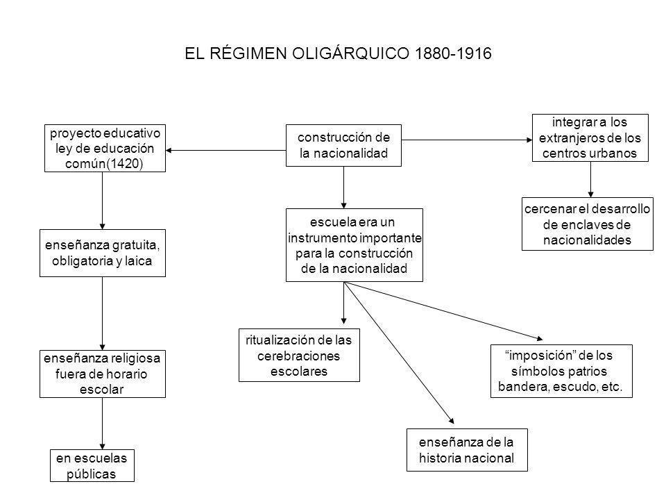 EL RÉGIMEN OLIGÁRQUICO 1880-1916 proyecto educativo ley de educación común(1420) enseñanza gratuita, obligatoria y laica enseñanza religiosa fuera de