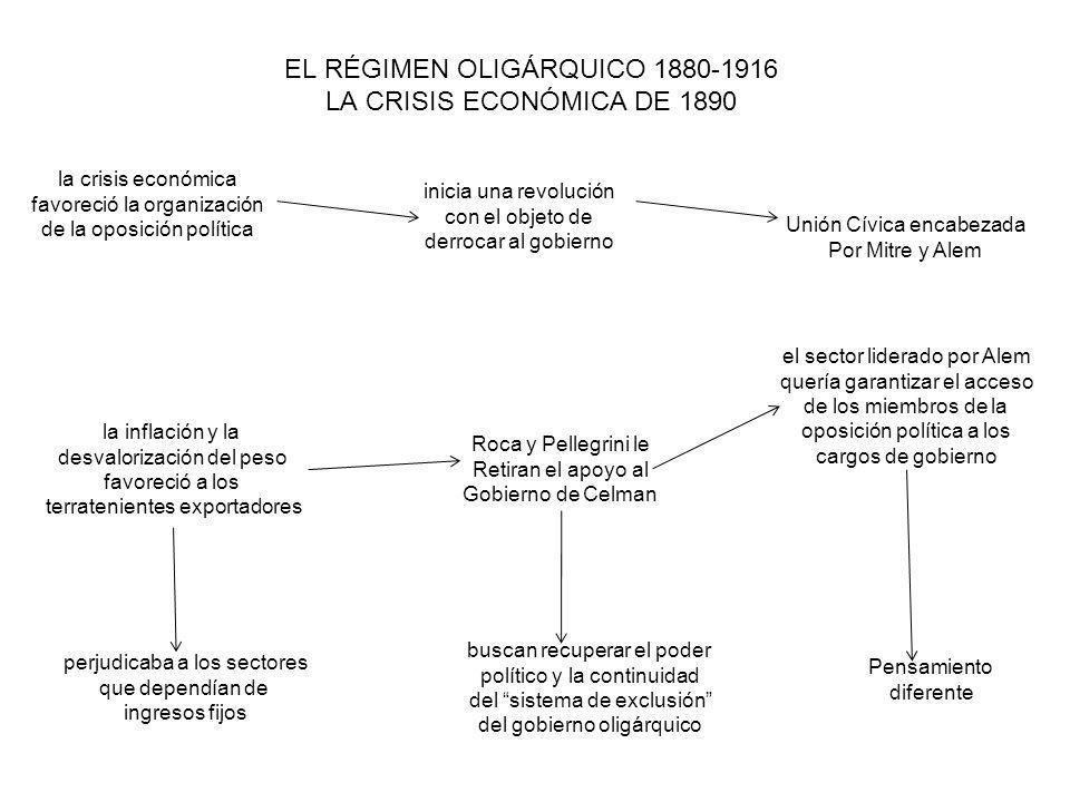 EL RÉGIMEN OLIGÁRQUICO 1880-1916 LA CRISIS ECONÓMICA DE 1890 la crisis económica favoreció la organización de la oposición política la inflación y la