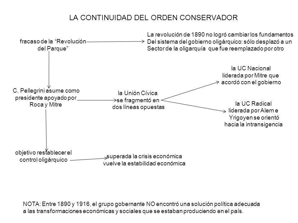 LA CONTINUIDAD DEL ORDEN CONSERVADOR fracaso de la Revolución del Parque C. Pellegrini asume como presidente apoyado por Roca y Mitre objetivo restabl