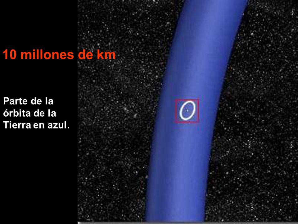 Parte de la órbita de la Tierra en azul. 10 millones de km