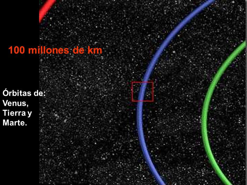 100 millones de km Órbitas de: Venus, Tierra y Marte.