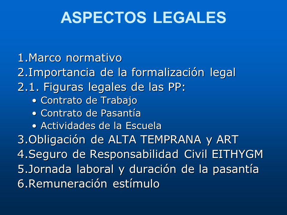 ASPECTOS LEGALES 1.Marco normativo 2.Importancia de la formalización legal 2.1. Figuras legales de las PP: Contrato de TrabajoContrato de Trabajo Cont