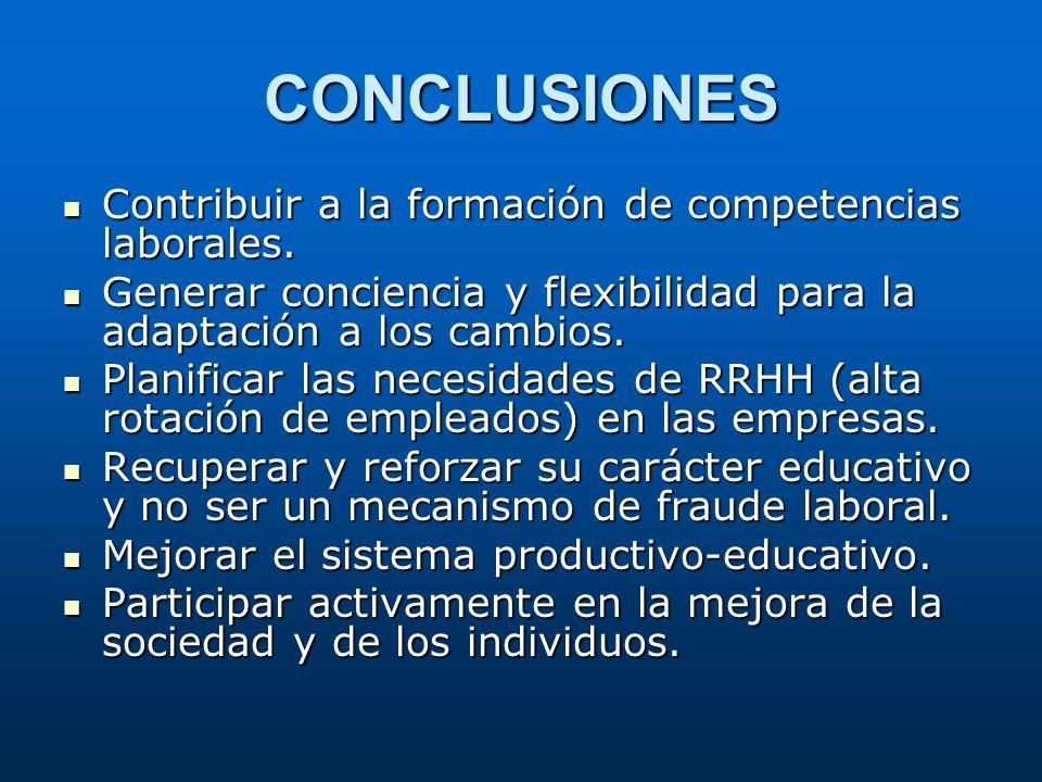 CONCLUSIONES Contribuir a la formación de competencias laborales. Contribuir a la formación de competencias laborales. Generar conciencia y flexibilid
