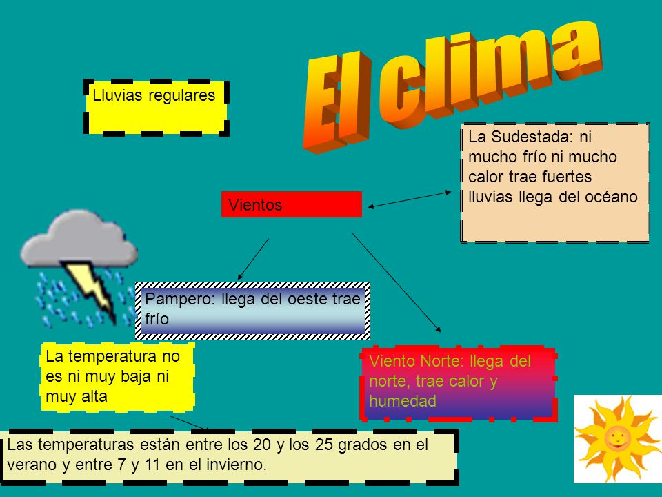 límites La Pampa Río Negro Córdoba Océano Atlántico Entre Ríos Santa Fe