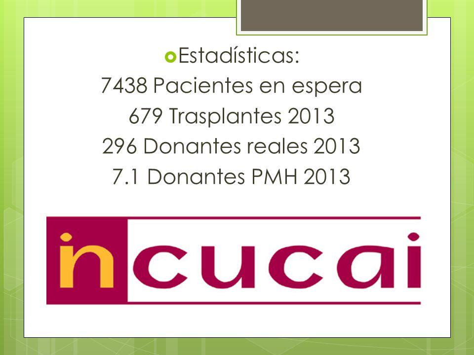Estadísticas: 7438 Pacientes en espera 679 Trasplantes 2013 296 Donantes reales 2013 7.1 Donantes PMH 2013