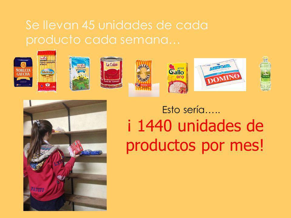Se llevan 45 unidades de cada producto cada semana… Esto sería…..