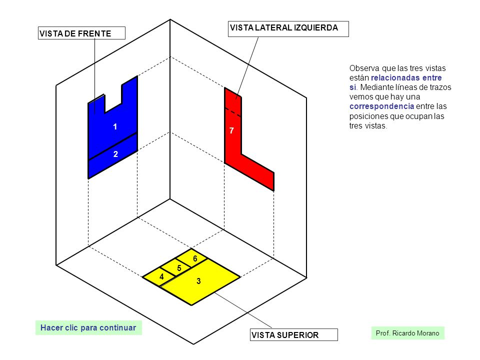 1 2 VISTA SUPERIOR 7 VISTA DE FRENTE VISTA LATERAL IZQUIERDA 4 5 6 3 Observa que las tres vistas están relacionadas entre sí. Mediante líneas de trazo