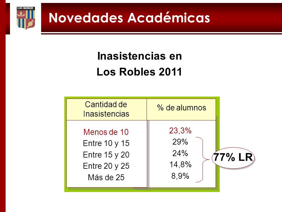 Novedades Académicas Inasistencias en Los Robles 2011 Cantidad de Inasistencias Menos de 10 Entre 10 y 15 Entre 15 y 20 Entre 20 y 25 Más de 25 23,3% 29% 24% 14,8% 8,9% % de alumnos 77% LR