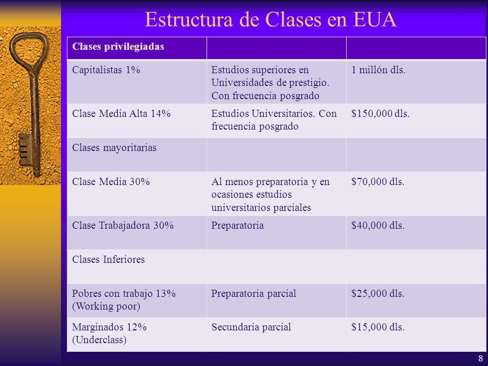 Estructura de Clases en EUA Clases privilegiadas Capitalistas 1%Estudios superiores en Universidades de prestigio.