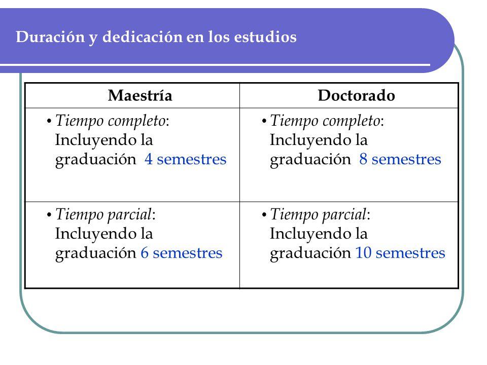 Duración y dedicación en los estudios MaestríaDoctorado Tiempo completo : Incluyendo la graduación 4 semestres Tiempo completo : Incluyendo la graduación 8 semestres Tiempo parcial : Incluyendo la graduación 6 semestres Tiempo parcial : Incluyendo la graduación 10 semestres