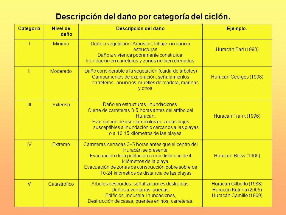 Descripción del daño por categoría del ciclón. CategoríaNivel de daño Descripción del dañoEjemplo. IMínimoDaño a vegetación: Arbustos, follaje, no dañ