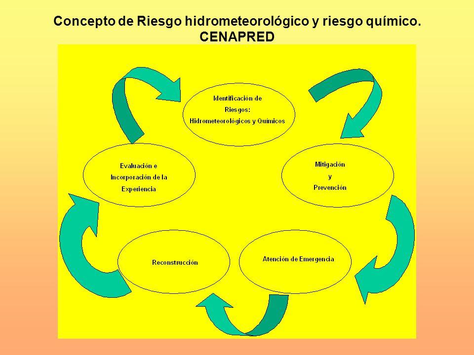 Concepto de Riesgo hidrometeorológico y riesgo químico. CENAPRED