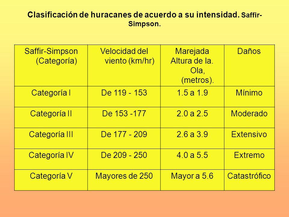 Clasificación de huracanes de acuerdo a su intensidad. Saffir- Simpson. Saffir-Simpson (Categoría) Velocidad del viento (km/hr) Marejada Altura de la.
