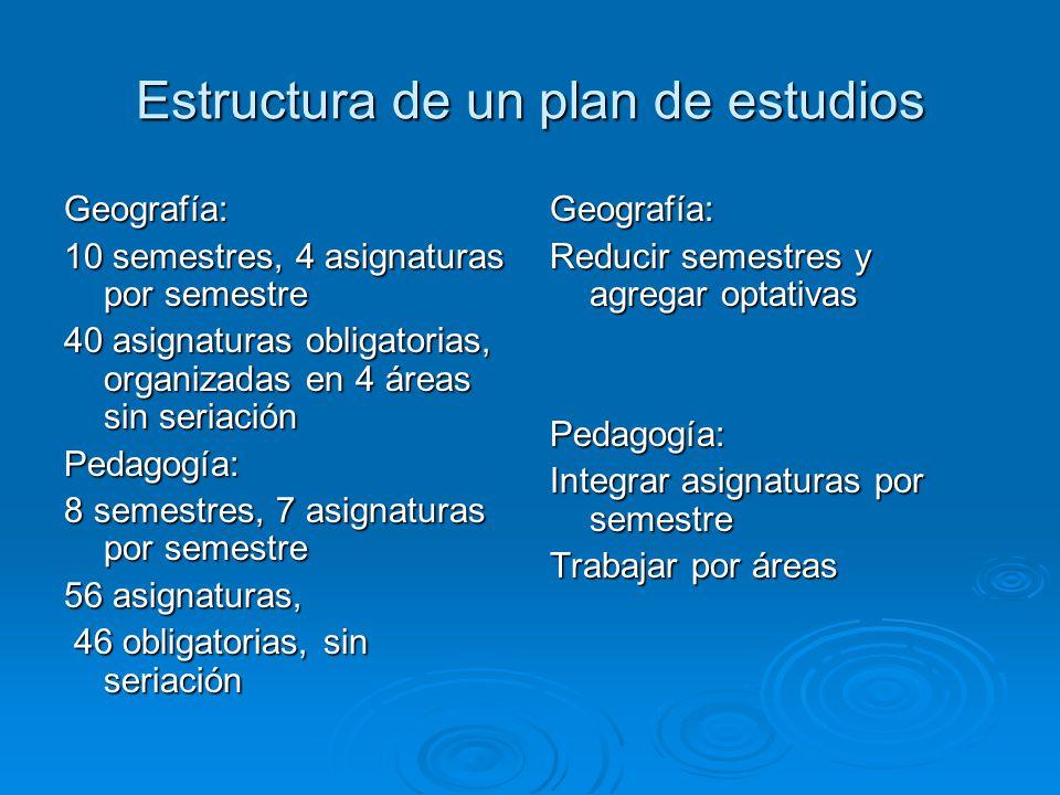 Estructura de un plan de estudios Geografía: 10 semestres, 4 asignaturas por semestre 40 asignaturas obligatorias, organizadas en 4 áreas sin seriació